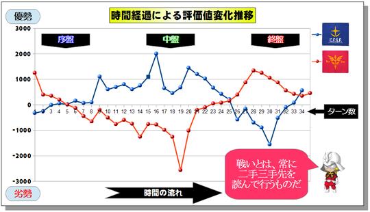評価値変化推移グラフ2.png